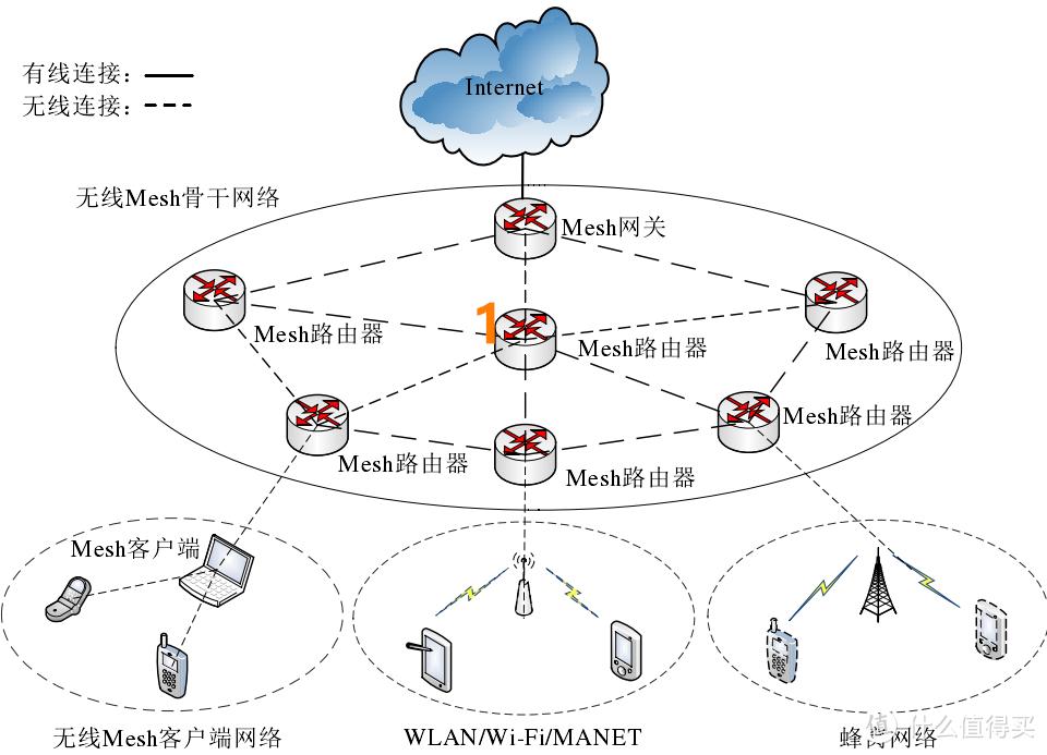Mesh网络构架示意图