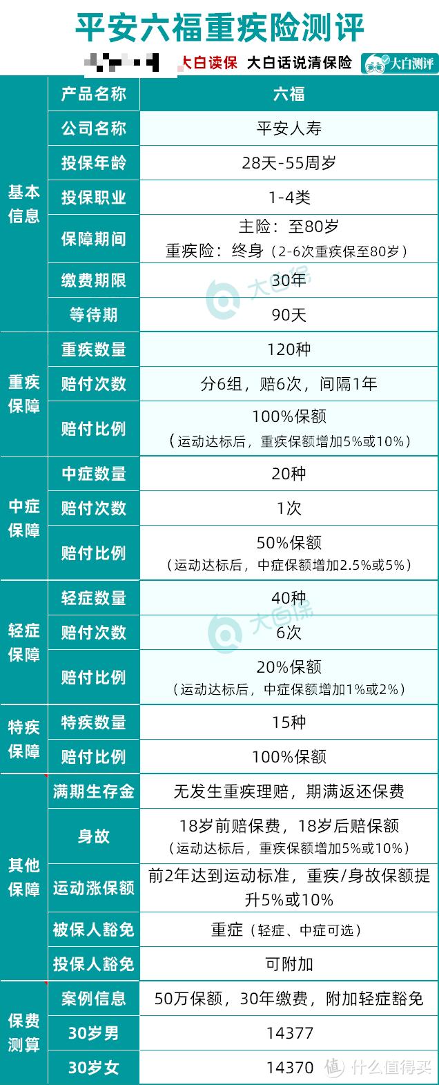 平安六福:重疾能赔6次,80岁还能返还保费!