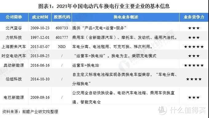 中国电动汽车换电行业竞争格局及市场份额