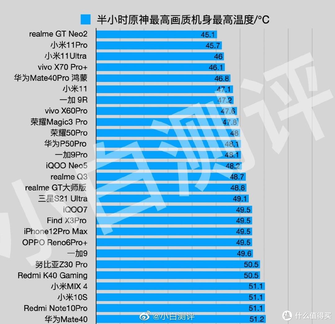 realme真我GT Neo2拷机温度仅41℃,骁龙870+5000mAh,游戏和续航爆表
