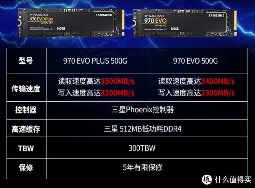 """还是缺芯的""""锅"""":三星承认 970 EVO Plus 换了主控和颗粒,通过新固件优化保证性能"""