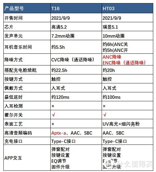 QCY各版本参数配置表(含九月新款)