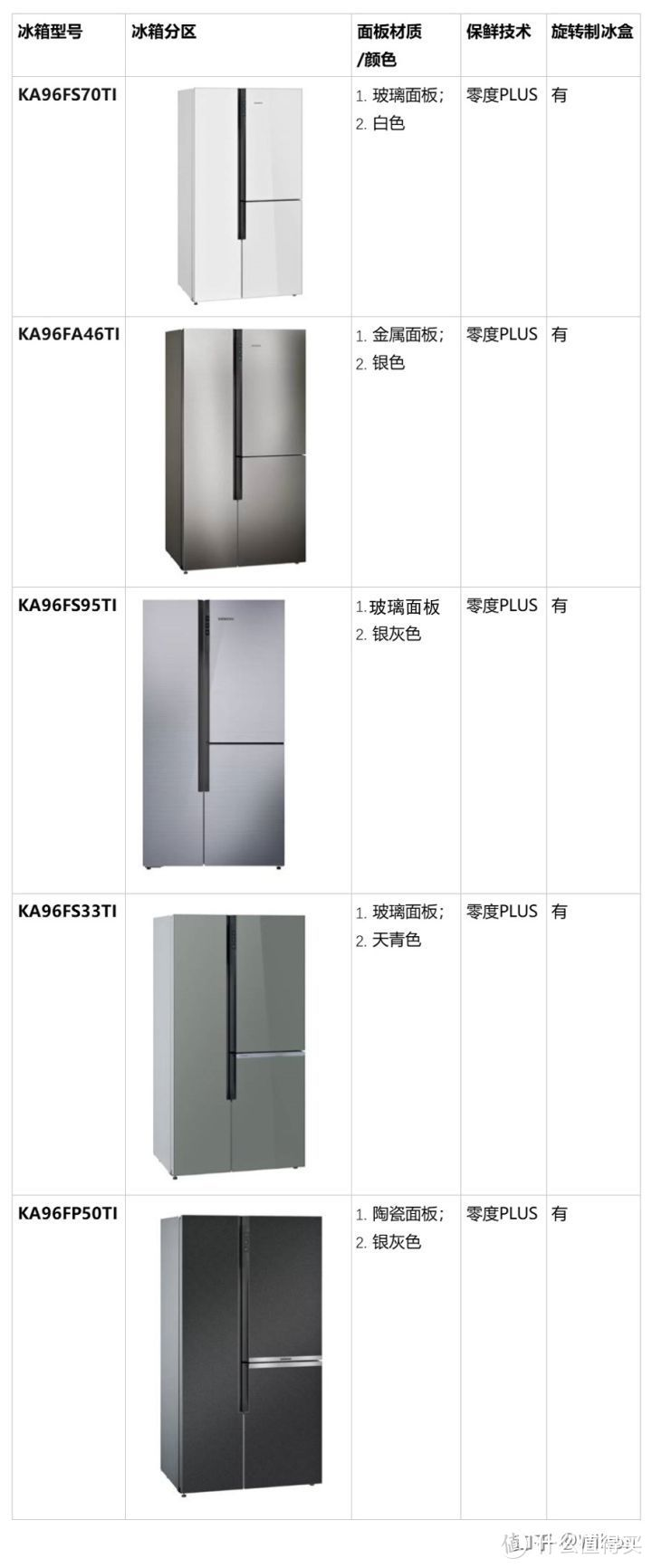 冰箱选购攻略之西门子冰箱怎么选&不同型号西门子冰箱有何区别?