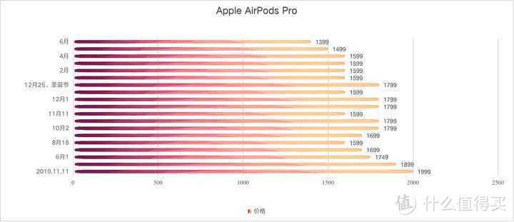 9月份了 AirPods Pro值得购买吗?