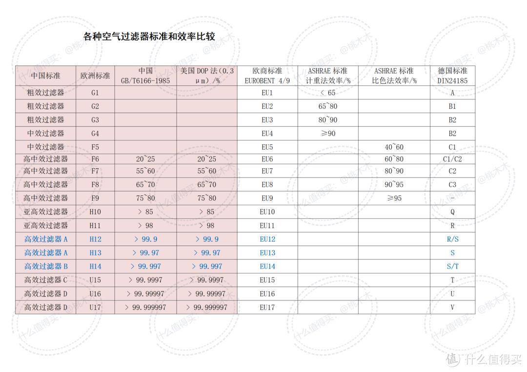 各种空气过滤器标准和效率的比较
