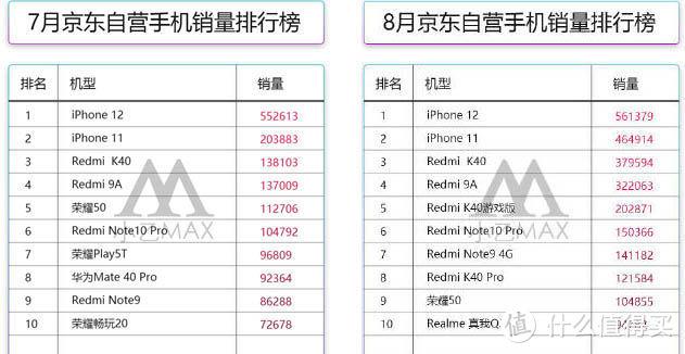 京东自营手机销量排行榜  图源:小乙max微博