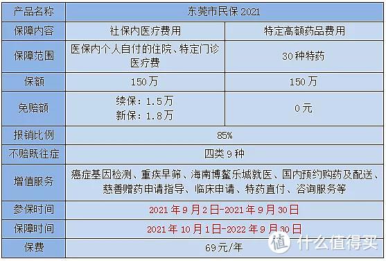 69元保300万,东莞市民保回归:保障升级,价格不变!