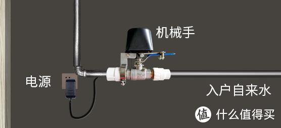 安装智能水控开关有效防止管道漏水淹了自己和邻居家