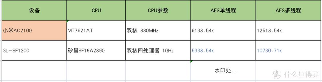 国产CPU路由器来袭!GL.iNet GL-SF1200简测,未来可期