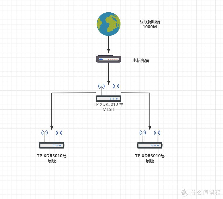 网络拓扑图其实很简单