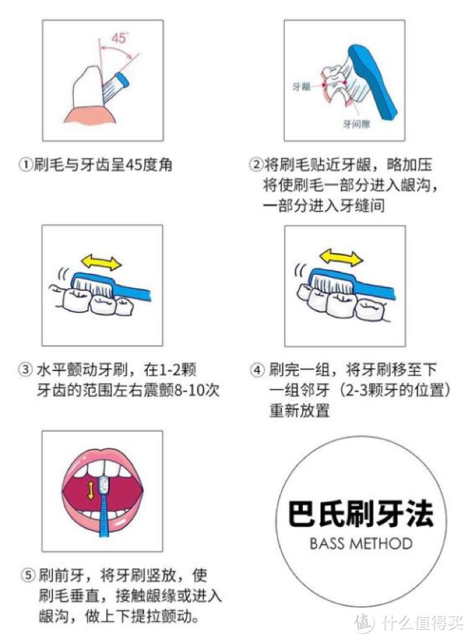 电动牙刷哪个牌子好用?口腔师吐血总结十大电动牙刷排行
