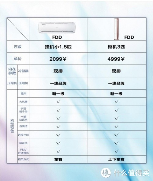 小超人空调高性价比空调超值空调分析推荐