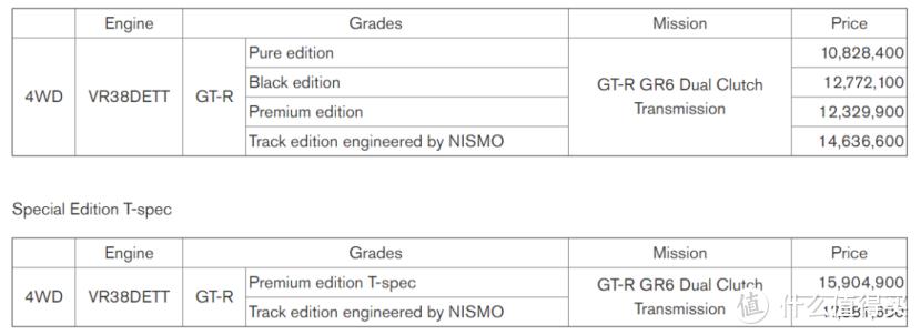 新款日产GT-R限量发布!