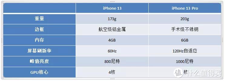 产品力全面提升!iPhone 13系列购机手册