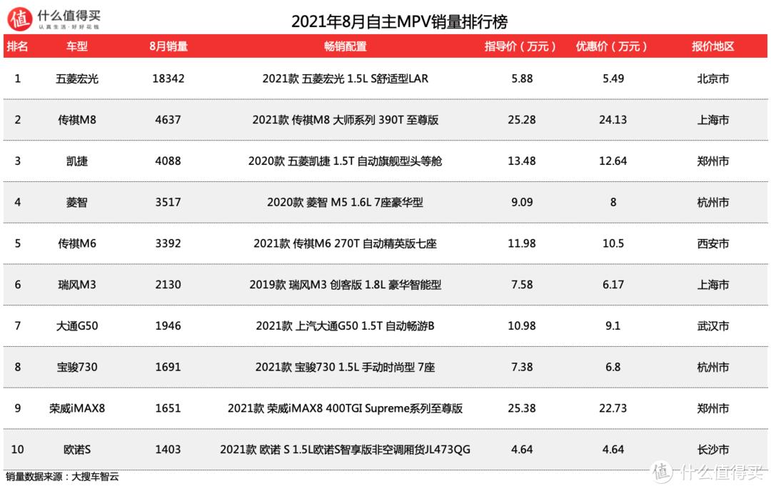车榜单:GL8能否顶住赛那和嘉华的围剿?2021年8月MPV销量排行榜