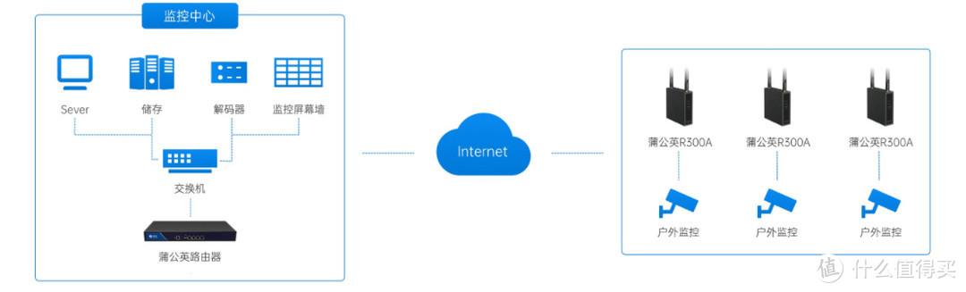 用4G级路由器解布线之忧,低成本远程监控设备联网方案分享
