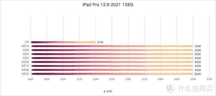 2021 款 iPad Pro 6199 元起(11寸 128GB),值得购买吗?