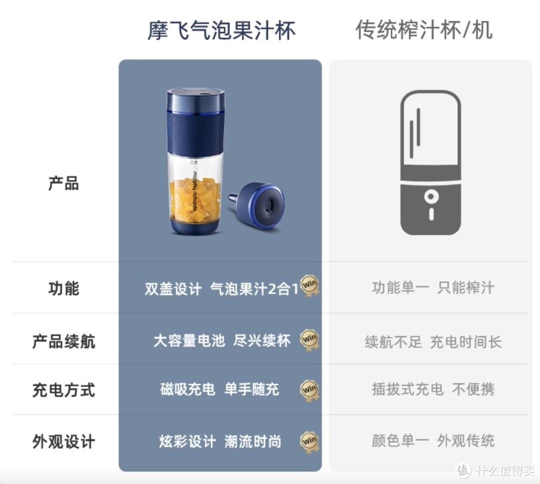 王俊凯同款摩飞气泡果汁杯上手体验,随身携带,有气更够味!
