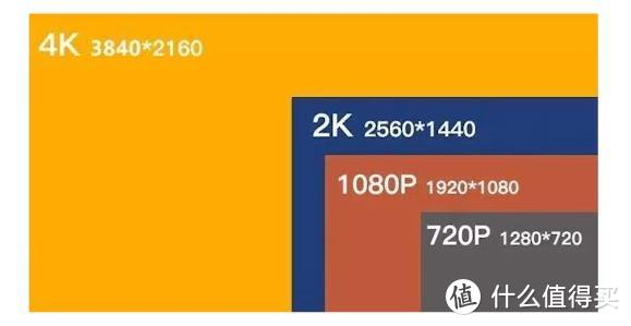 电脑显示器怎么选?【万字指南】2021年电脑显示器科普+选购攻略+显示器推荐