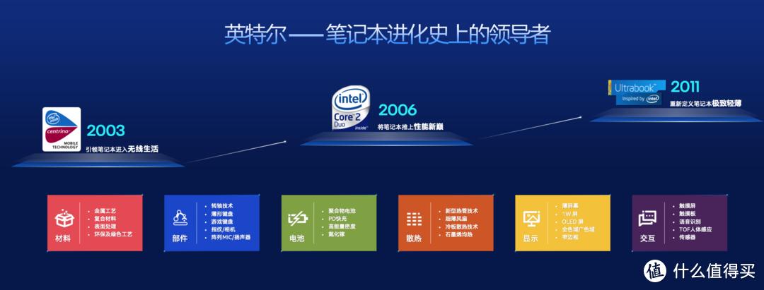 英特尔开启Evo超能轻薄体验日,40款Evo笔记本电脑全球首秀