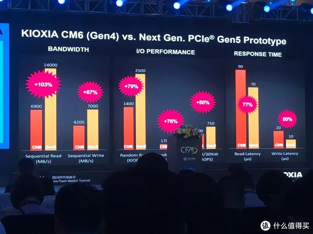 性能翻一番:铠侠发布 CD7 系列 PCIe 5.0 SSD