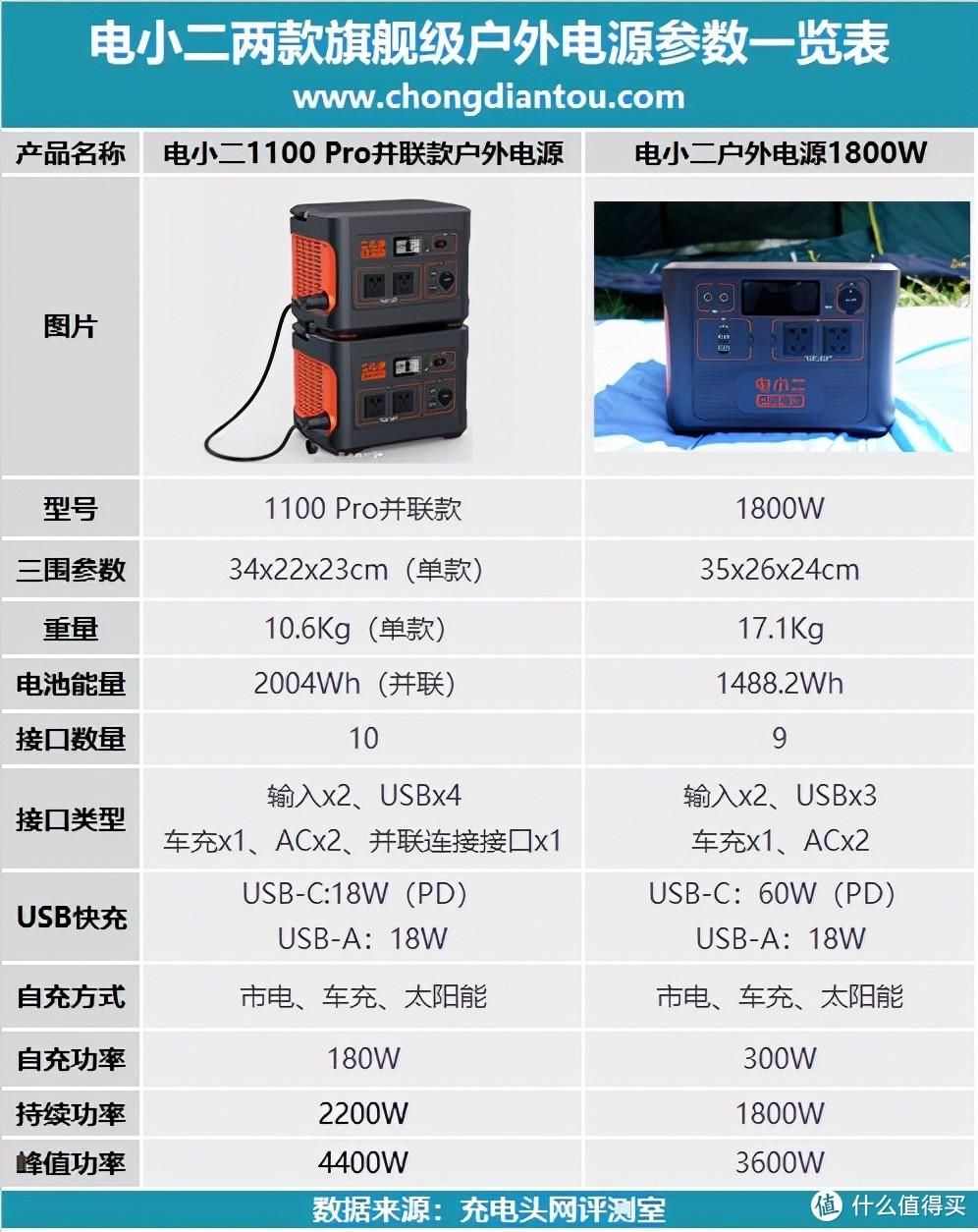 都是旗舰怎么选?解读电小二1100 Pro并联款与电小二户外电源1800W