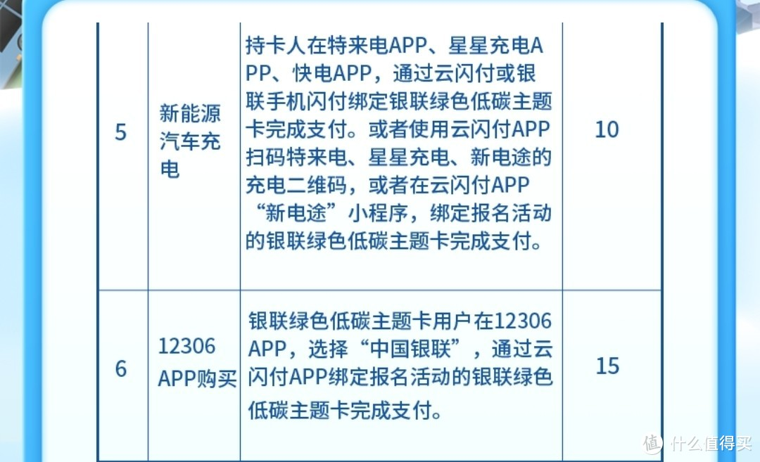 云闪付活动,消费1笔1.5元可得15元。继续参加还可兑换京东e卡。