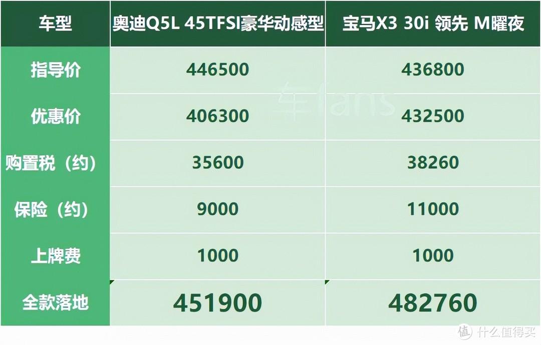 奥迪Q5L: 涨价3万卖不动,库存太多即将爆库