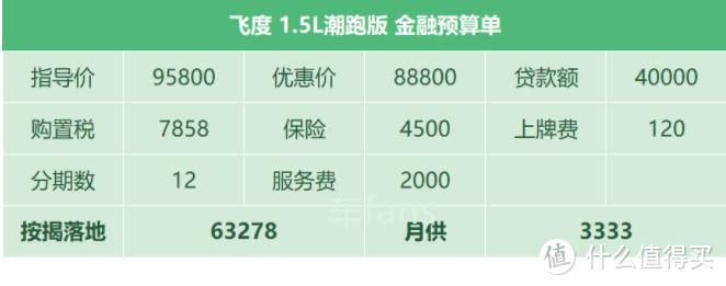 飞度:指导价比LIFE低售价却要贵1千,标配无法享受金融免息