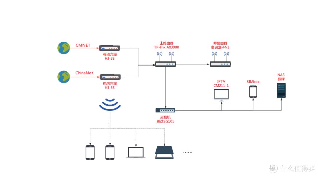 主路由+旁路由+NAS:一个码农的家庭网络架构